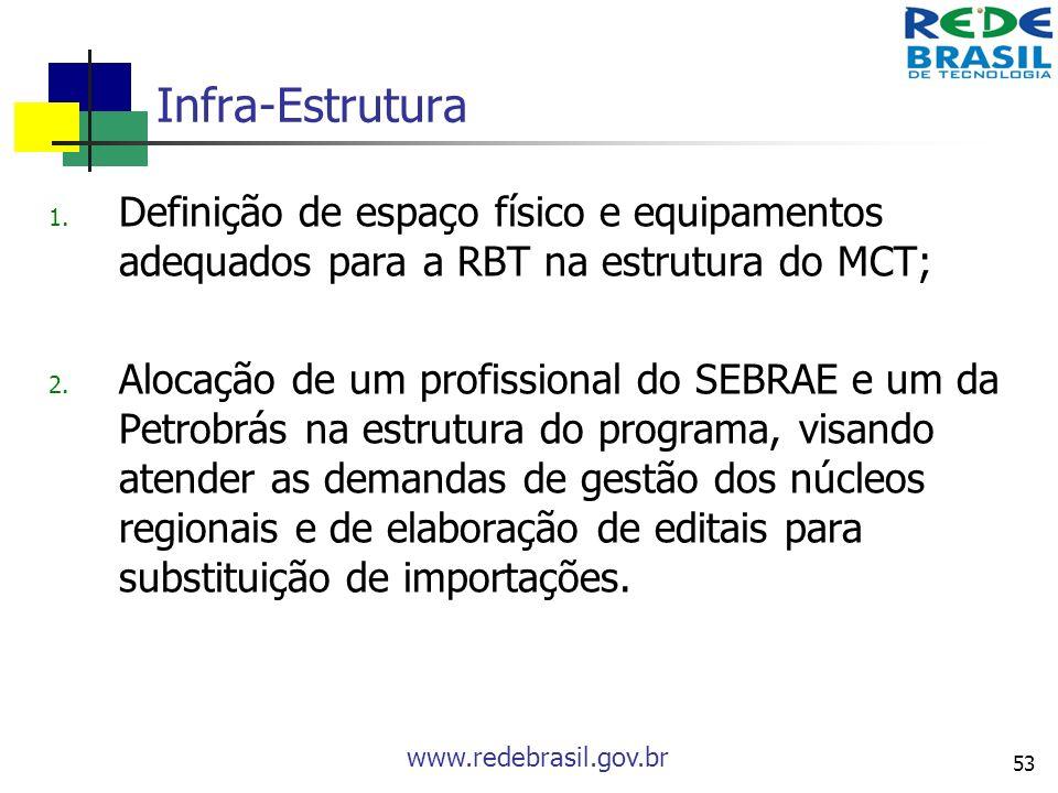 Infra-Estrutura Definição de espaço físico e equipamentos adequados para a RBT na estrutura do MCT;