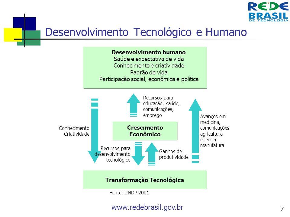Desenvolvimento Tecnológico e Humano