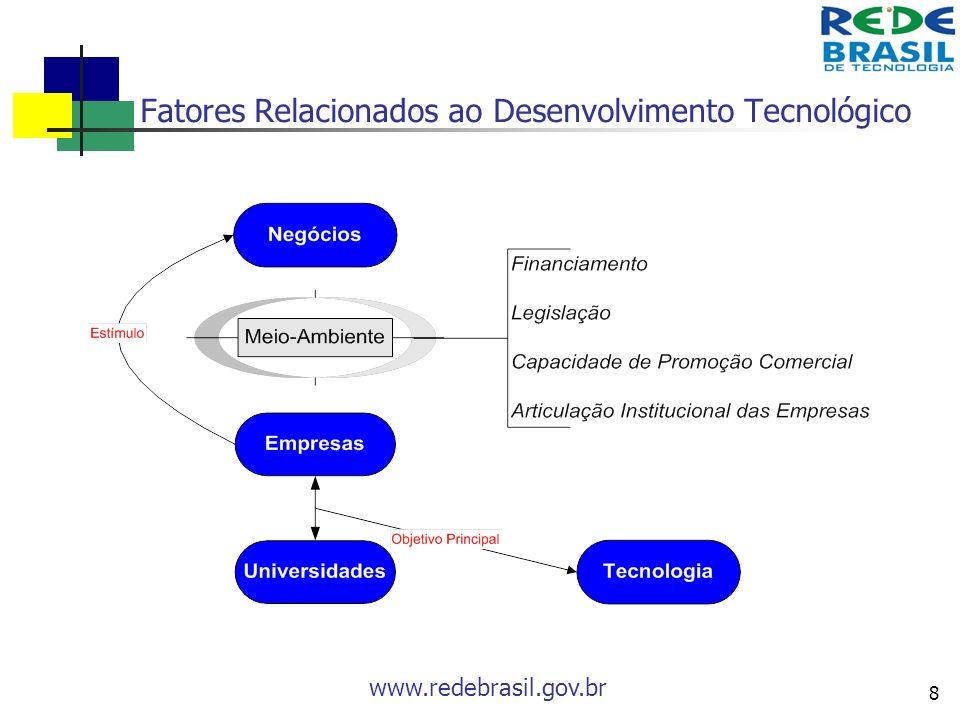 Fatores Relacionados ao Desenvolvimento Tecnológico