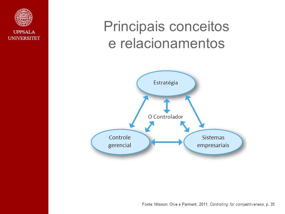 Principais conceitos e relacionamentos