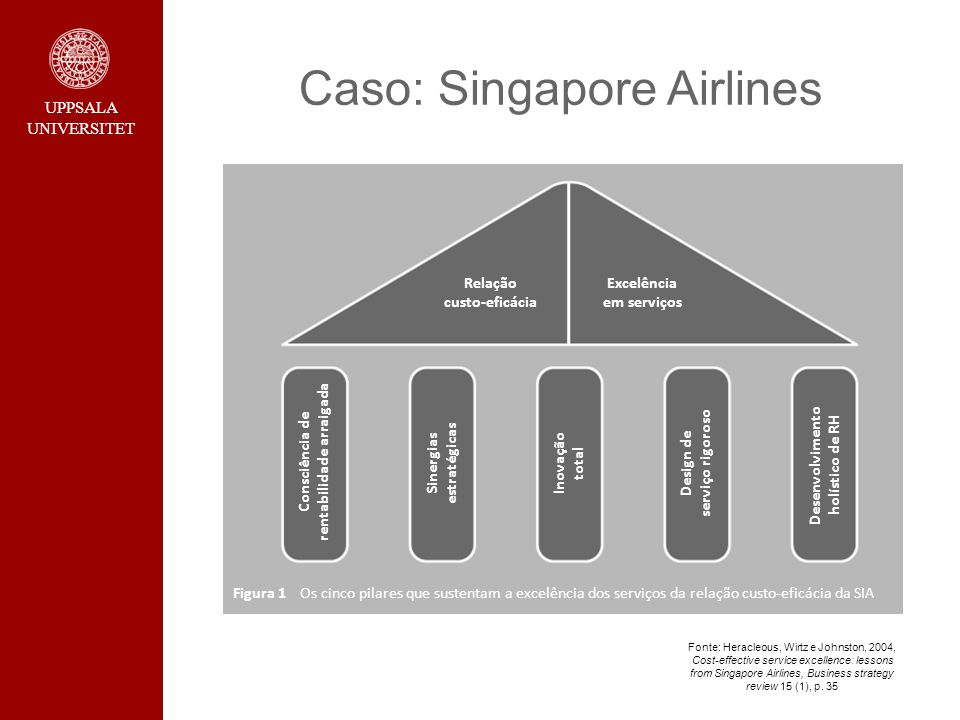 Caso: Singapore Airlines