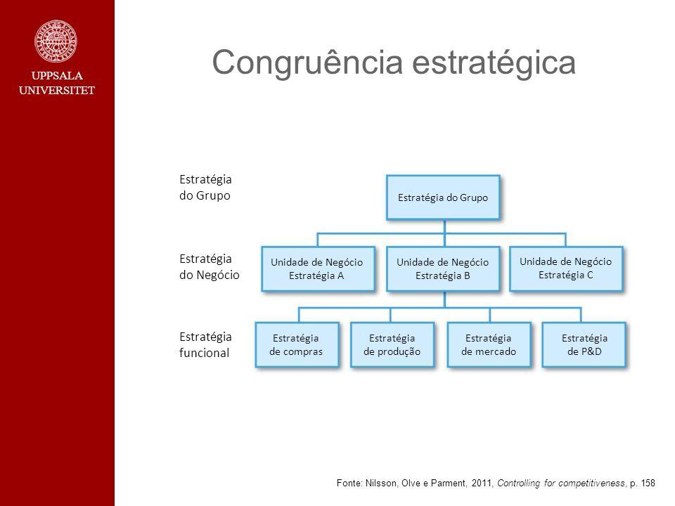 Congruência estratégica