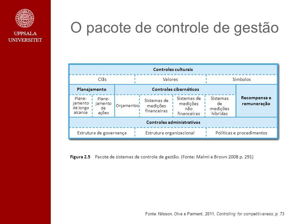 O pacote de controle de gestão