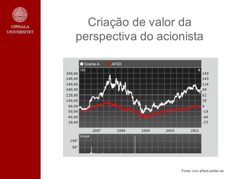 Criação de valor da perspectiva do acionista