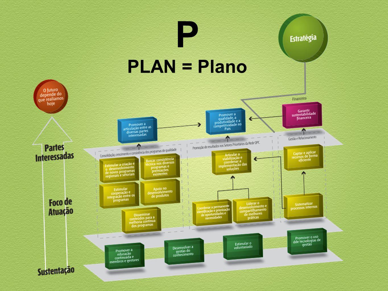 P PLAN = Plano