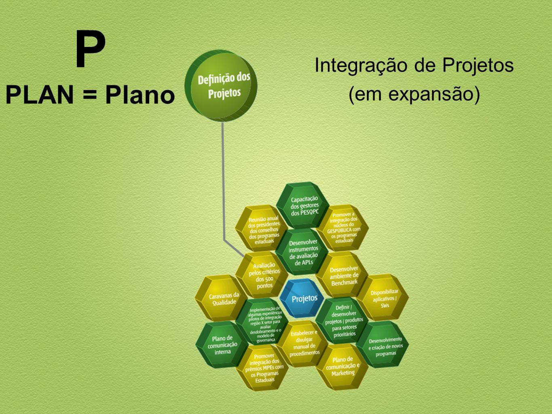 Integração de Projetos