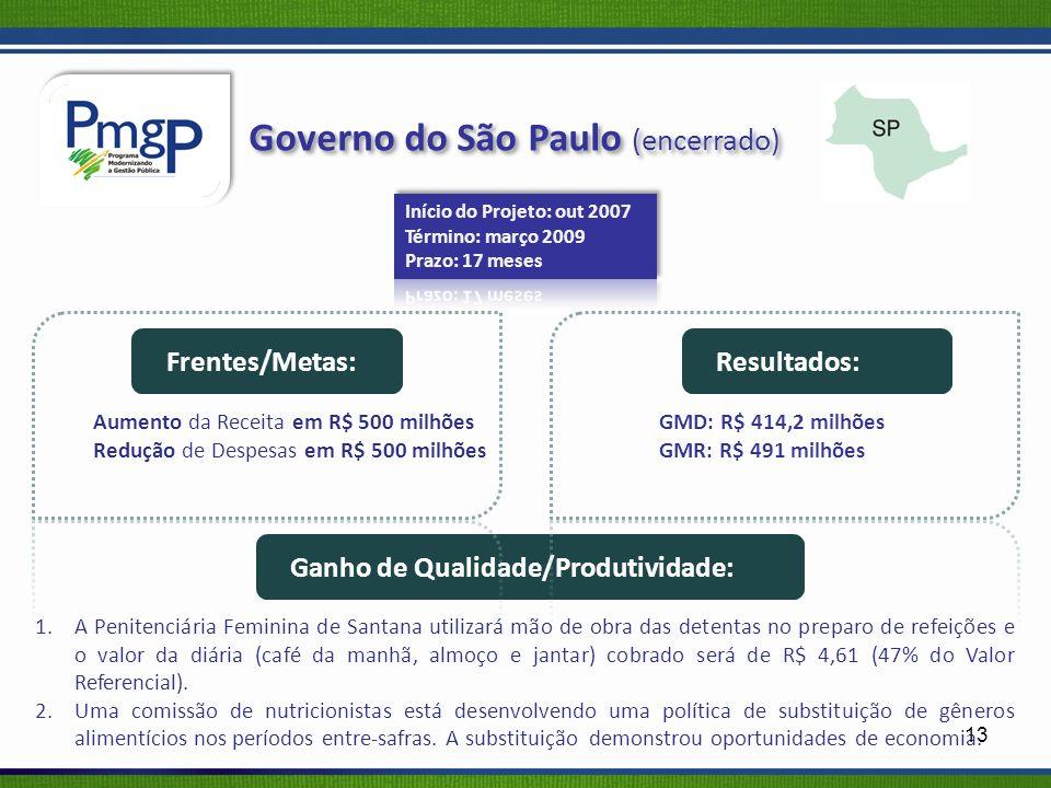 Governo do São Paulo (encerrado)