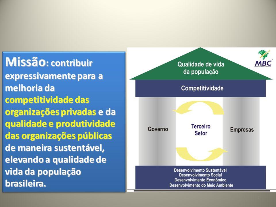 Missão: contribuir expressivamente para a melhoria da competitividade das organizações privadas e da qualidade e produtividade das organizações públicas de maneira sustentável, elevando a qualidade de vida da população brasileira.