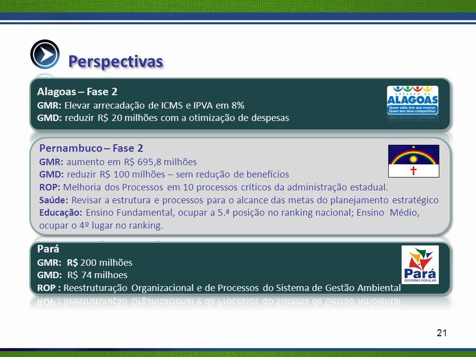 Perspectivas Alagoas – Fase 2 Pernambuco – Fase 2 Pará