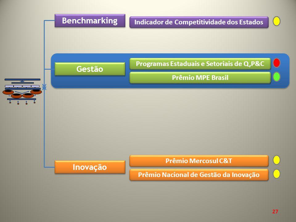 Benchmarking Gestão Inovação