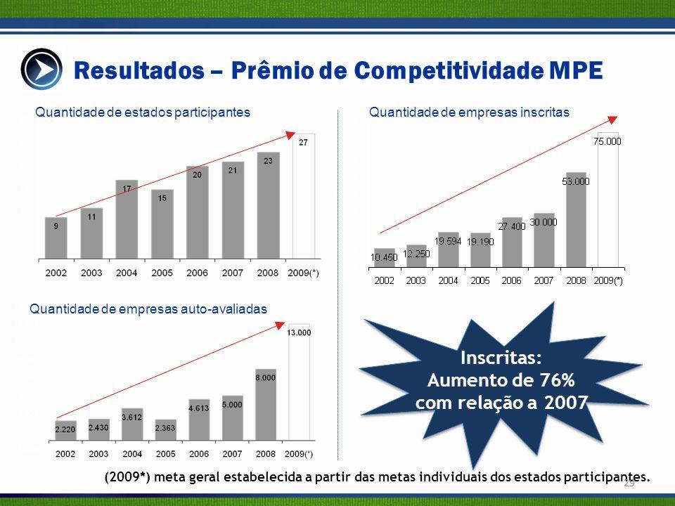 Resultados – Prêmio de Competitividade MPE