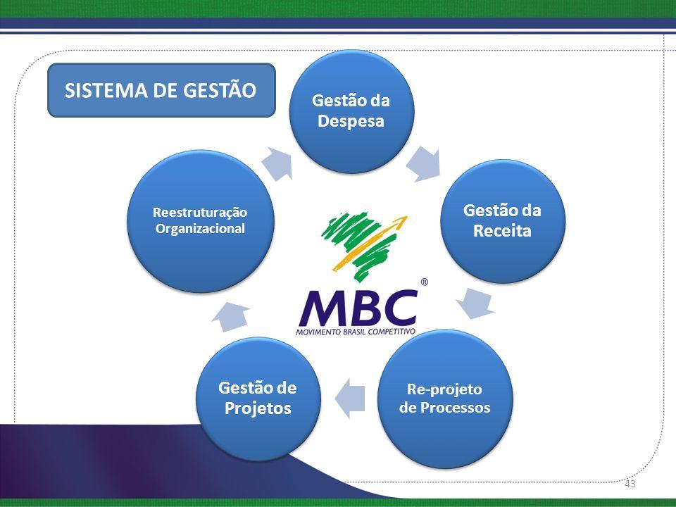 Re-projeto de Processos Reestruturação Organizacional