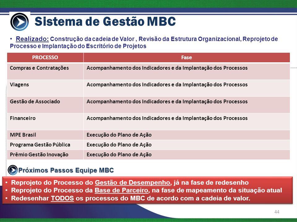 Sistema de Gestão MBC