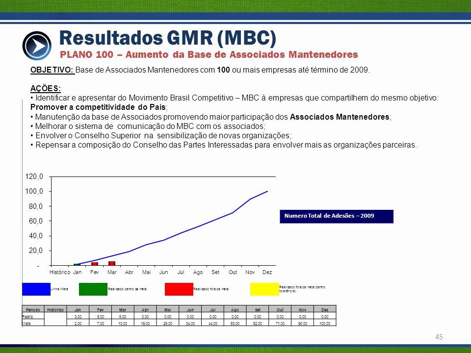 Resultados GMR (MBC) PLANO 100 – Aumento da Base de Associados Mantenedores.