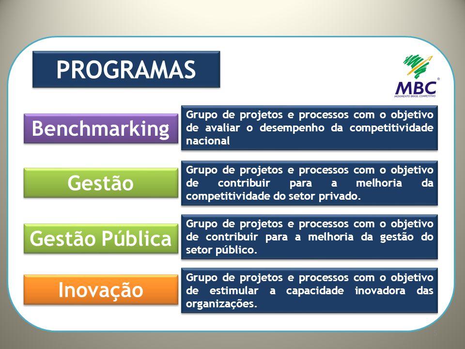 PROGRAMAS Benchmarking Gestão Gestão Pública Inovação