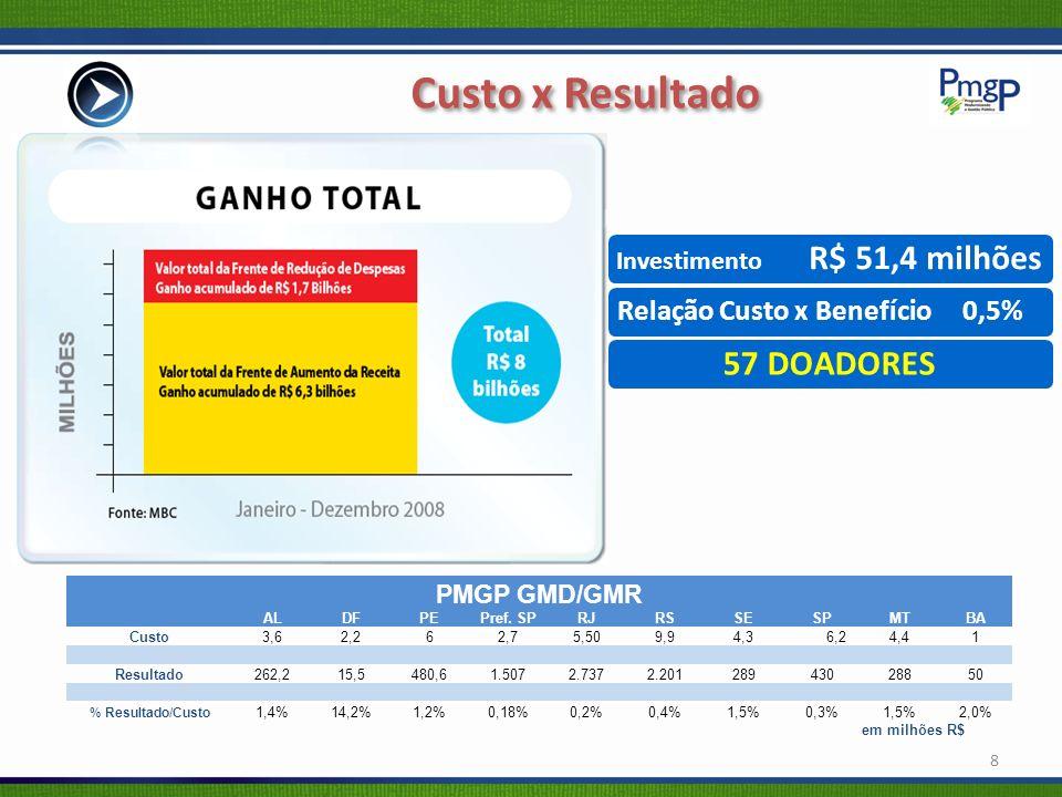 Custo x Resultado 57 DOADORES Relação Custo x Benefício 0,5%