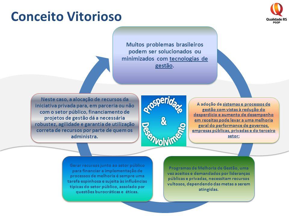 Prosperidade & Desenvolvimento Conceito Vitorioso