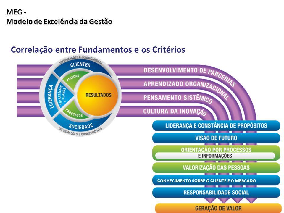 Correlação entre Fundamentos e os Critérios