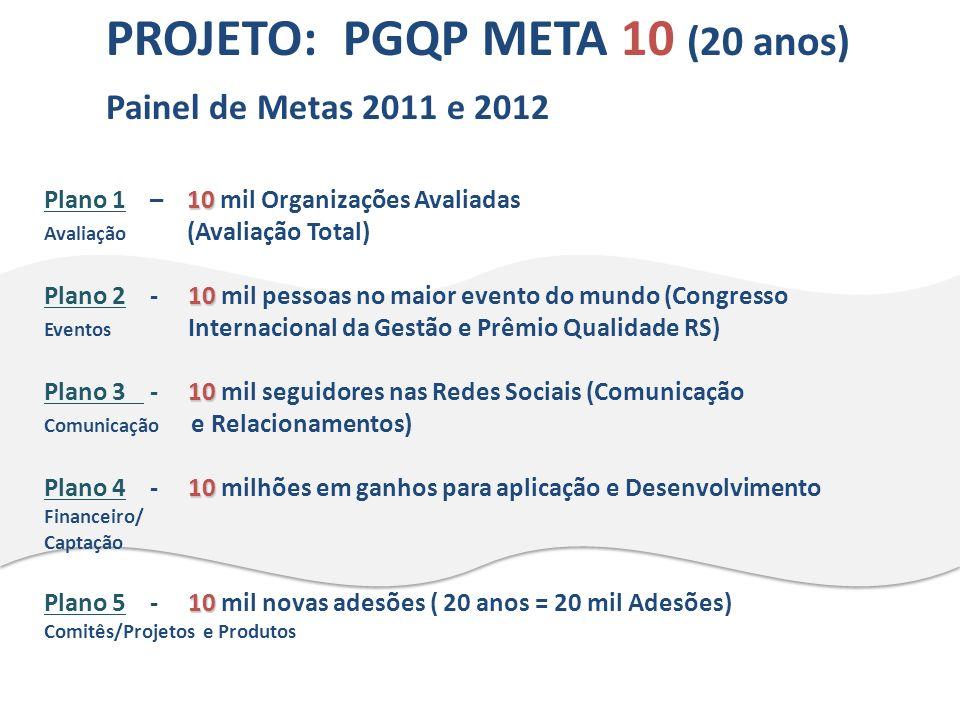 PROJETO: PGQP META 10 (20 anos) Painel de Metas 2011 e 2012