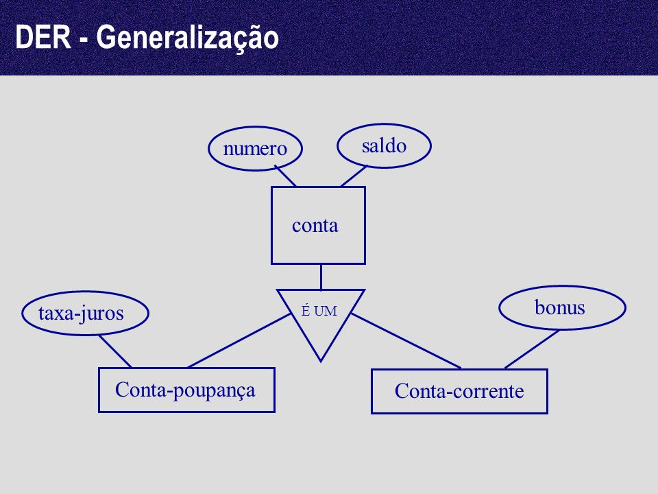 DER - Generalização saldo numero conta bonus taxa-juros Conta-poupança