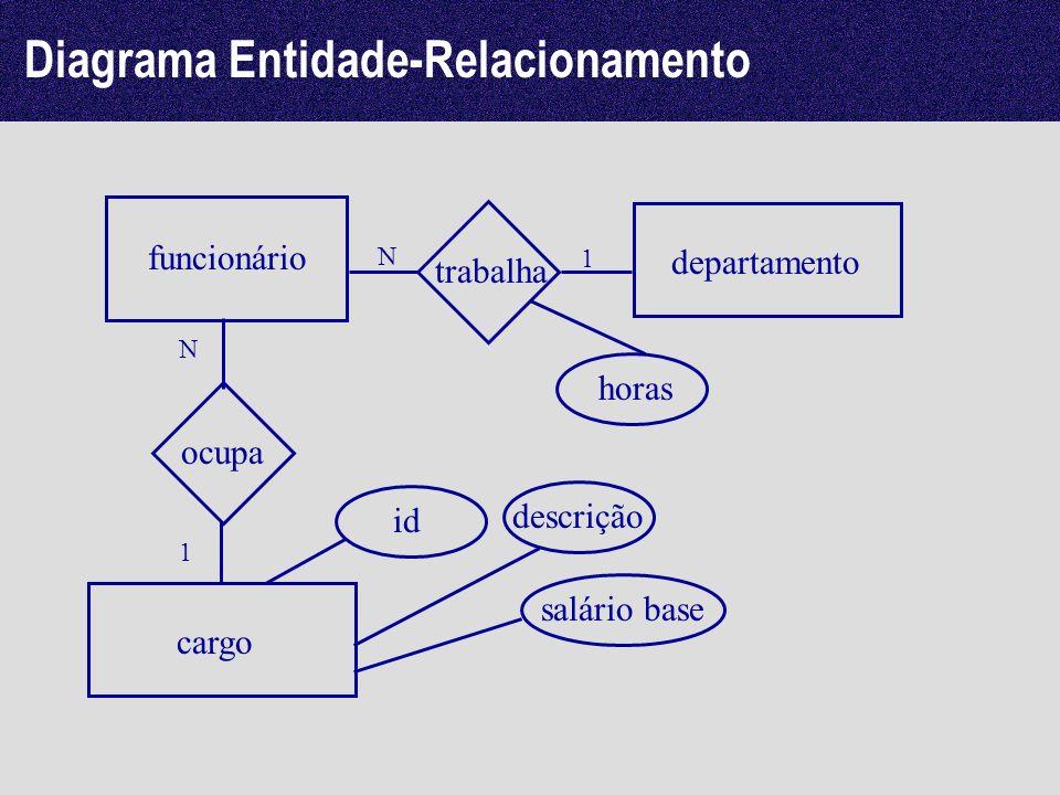 Diagrama Entidade-Relacionamento