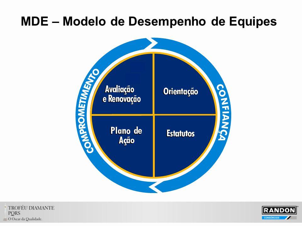 MDE – Modelo de Desempenho de Equipes