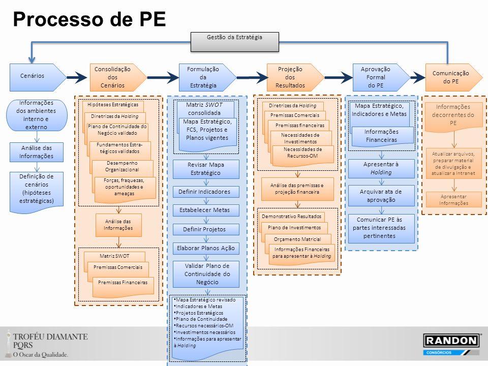 Processo de PE Gestão da Estratégia Consolidação dos Cenários