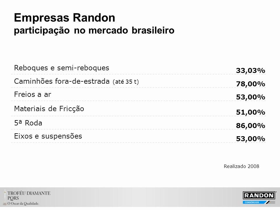 Empresas Randon participação no mercado brasileiro