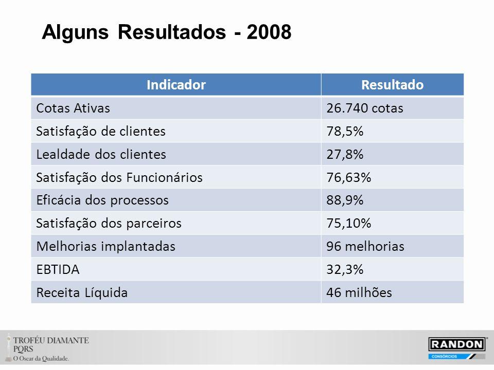 Alguns Resultados - 2008 Indicador Resultado Cotas Ativas 26.740 cotas