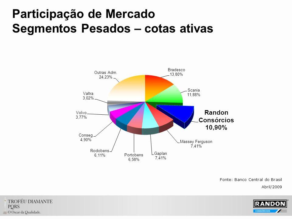 Participação de Mercado Segmentos Pesados – cotas ativas