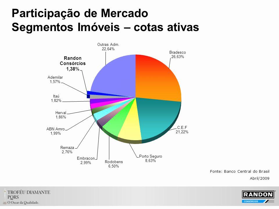 Participação de Mercado Segmentos Imóveis – cotas ativas