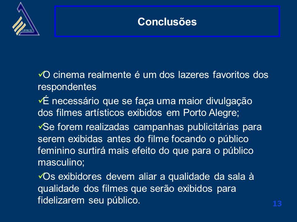 Conclusões O cinema realmente é um dos lazeres favoritos dos respondentes.