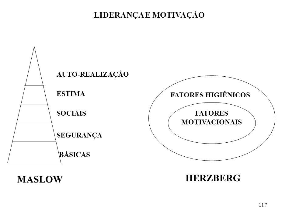 HERZBERG MASLOW LIDERANÇA E MOTIVAÇÃO AUTO-REALIZAÇÃO ESTIMA