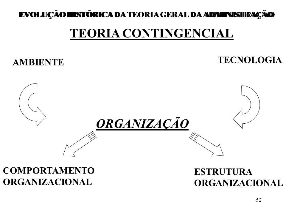 EVOLUÇÃO HISTÓRICA DA TEORIA GERAL DA ADMINISTRAÇÃO