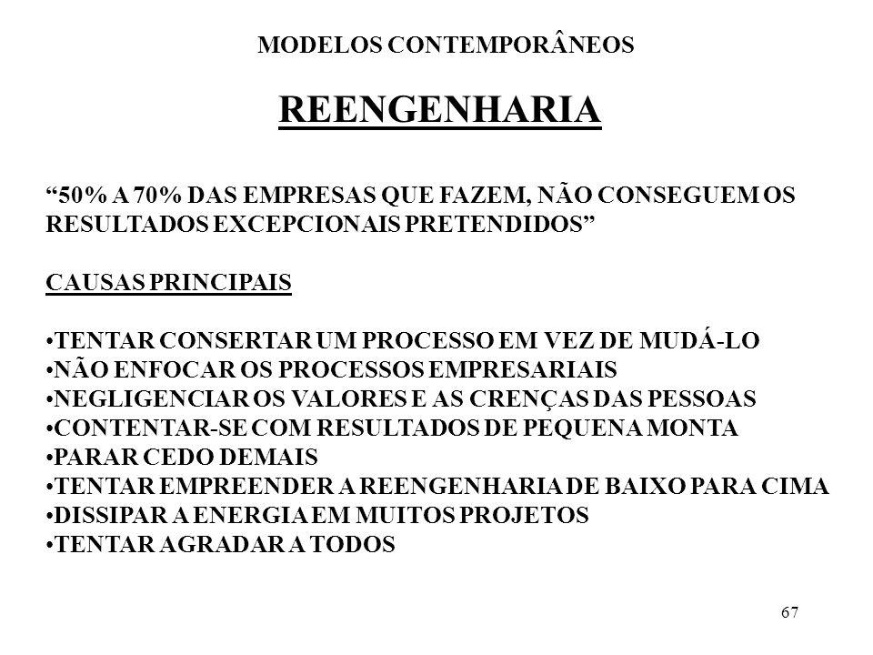 MODELOS CONTEMPORÂNEOS