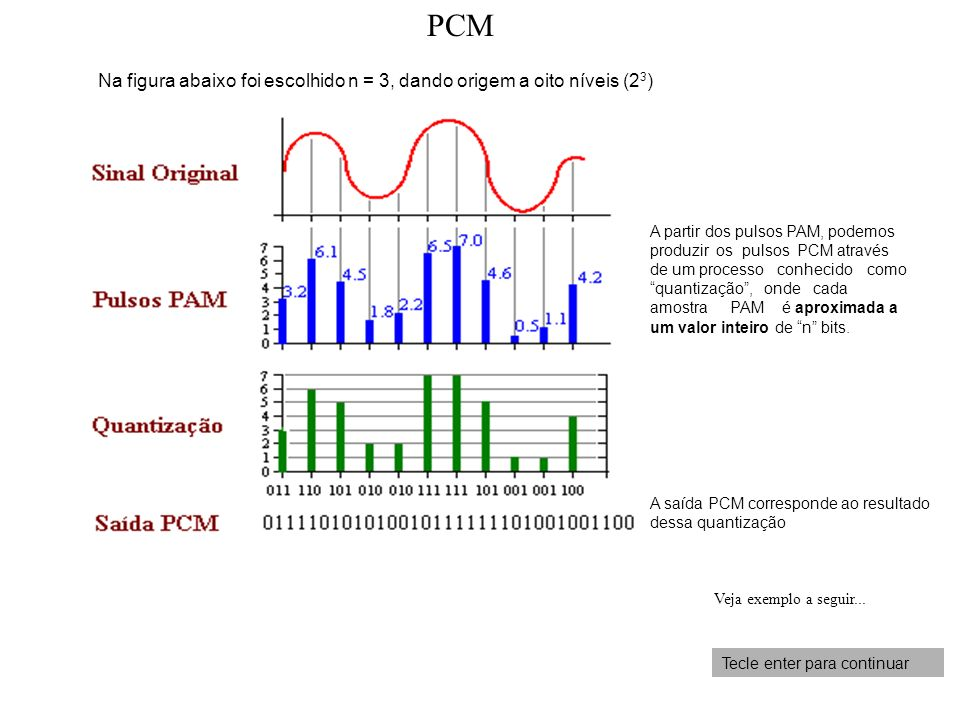 PCM Na figura abaixo foi escolhido n = 3, dando origem a oito níveis (23)