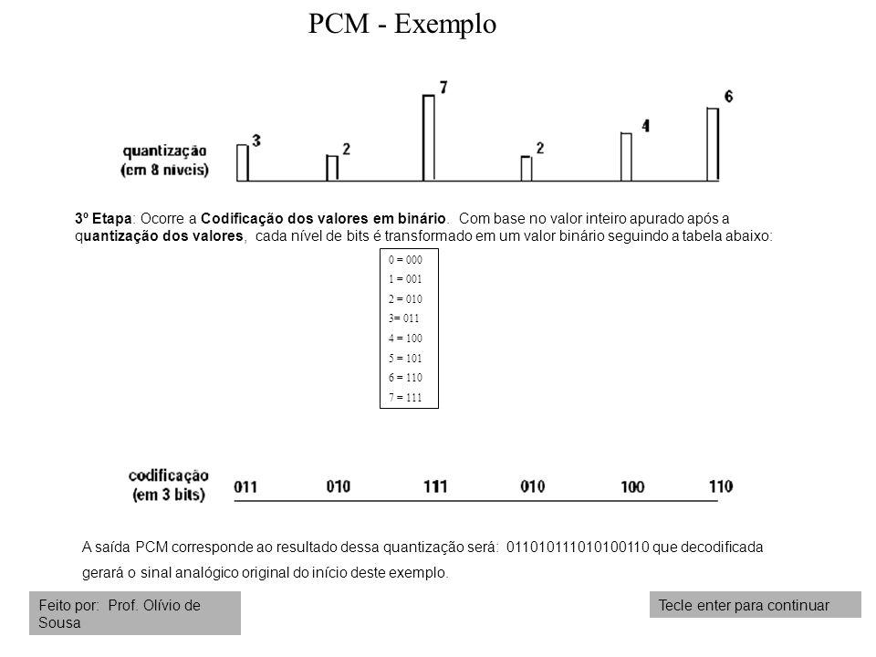 PCM - Exemplo