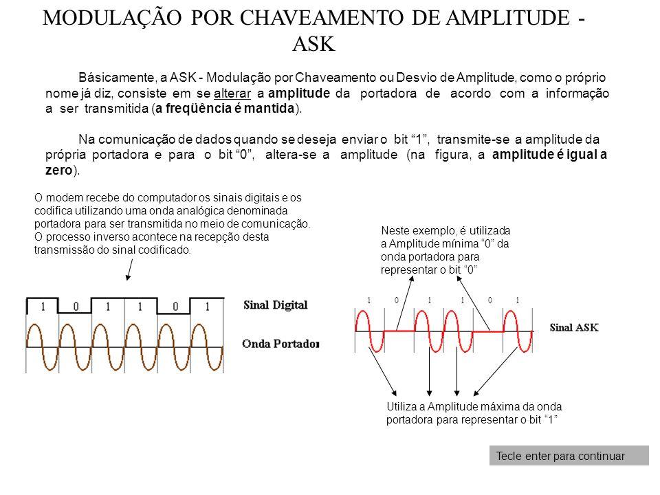 MODULAÇÃO POR CHAVEAMENTO DE AMPLITUDE - ASK