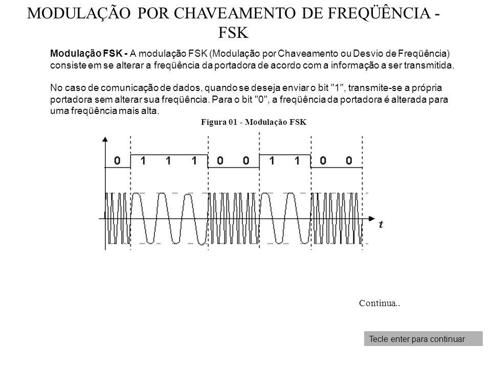 MODULAÇÃO POR CHAVEAMENTO DE FREQÜÊNCIA - FSK