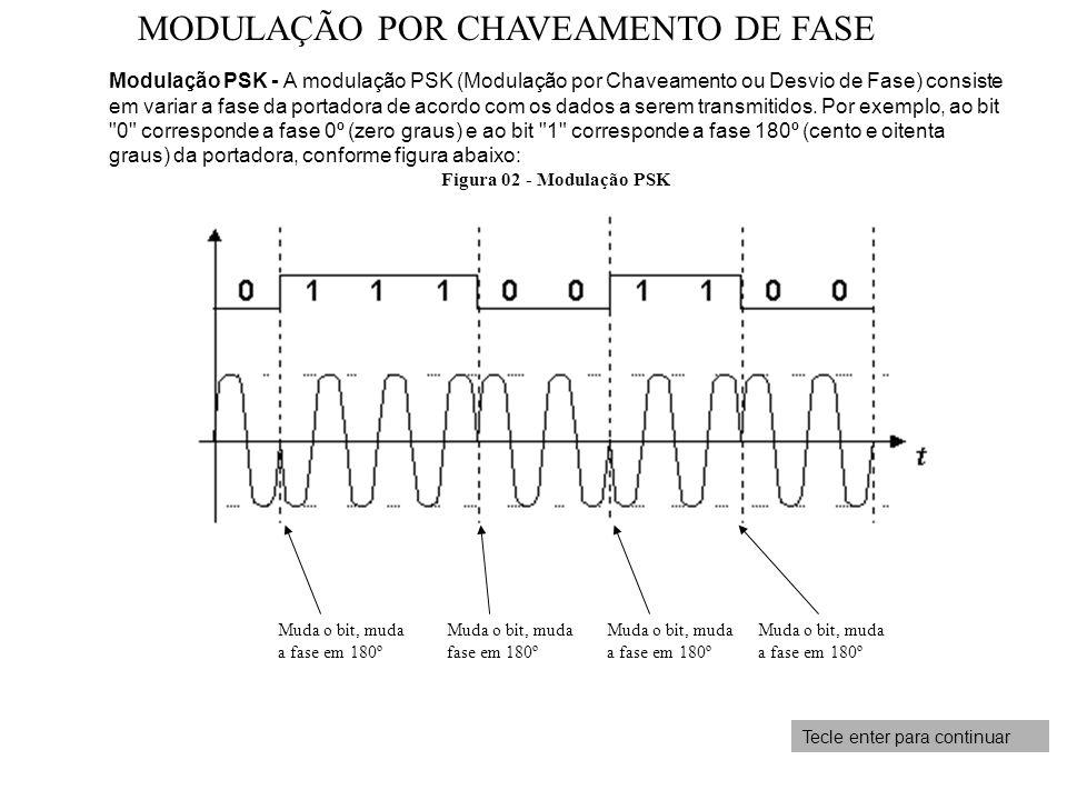 MODULAÇÃO POR CHAVEAMENTO DE FASE