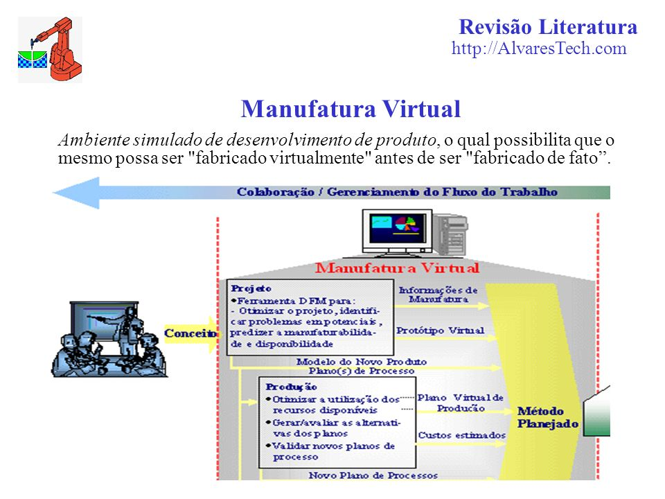 Manufatura Virtual Revisão Literatura http://AlvaresTech.com