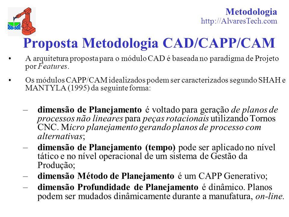 Proposta Metodologia CAD/CAPP/CAM