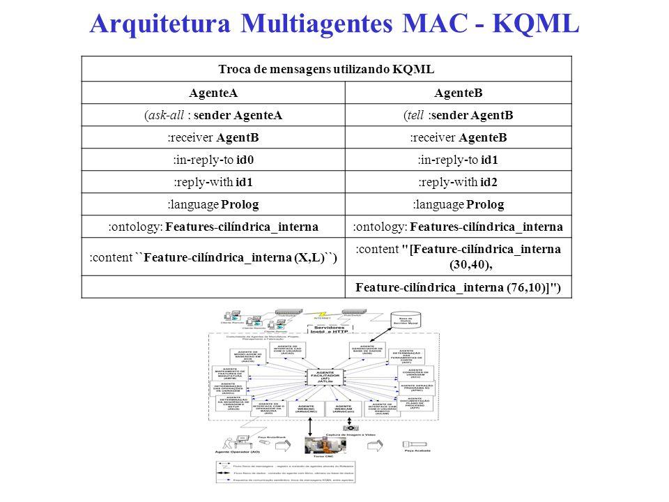 Arquitetura Multiagentes MAC - KQML