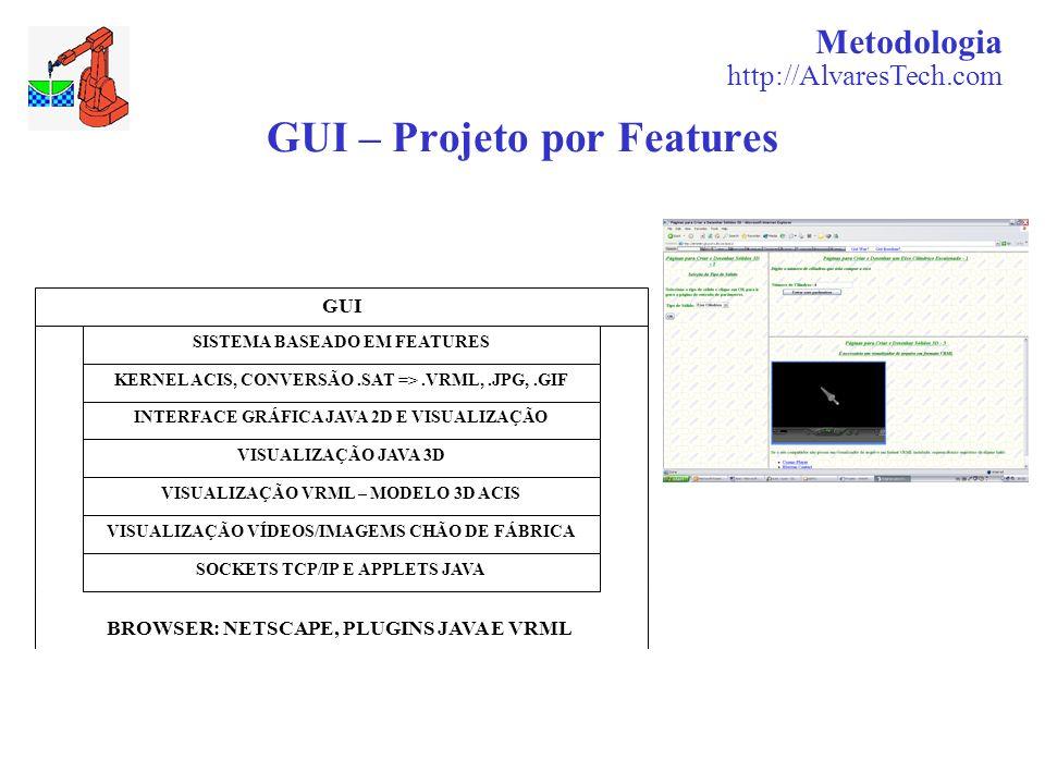 GUI – Projeto por Features