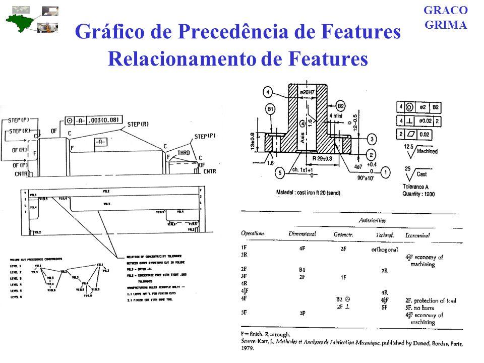 Gráfico de Precedência de Features Relacionamento de Features