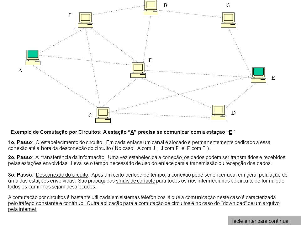 BG. J. F. A. E. D. C. Exemplo de Comutação por Circuitos: A estação A precisa se comunicar com a estação E