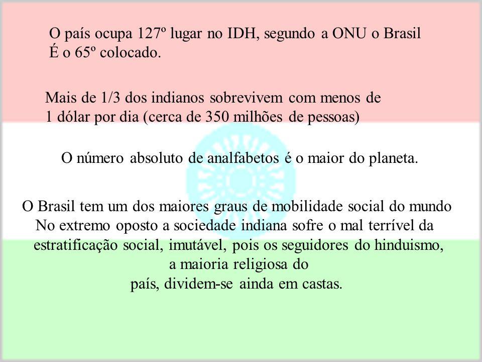 O país ocupa 127º lugar no IDH, segundo a ONU o Brasil