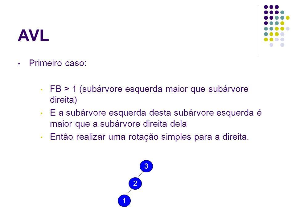 AVL Primeiro caso: FB > 1 (subárvore esquerda maior que subárvore direita)