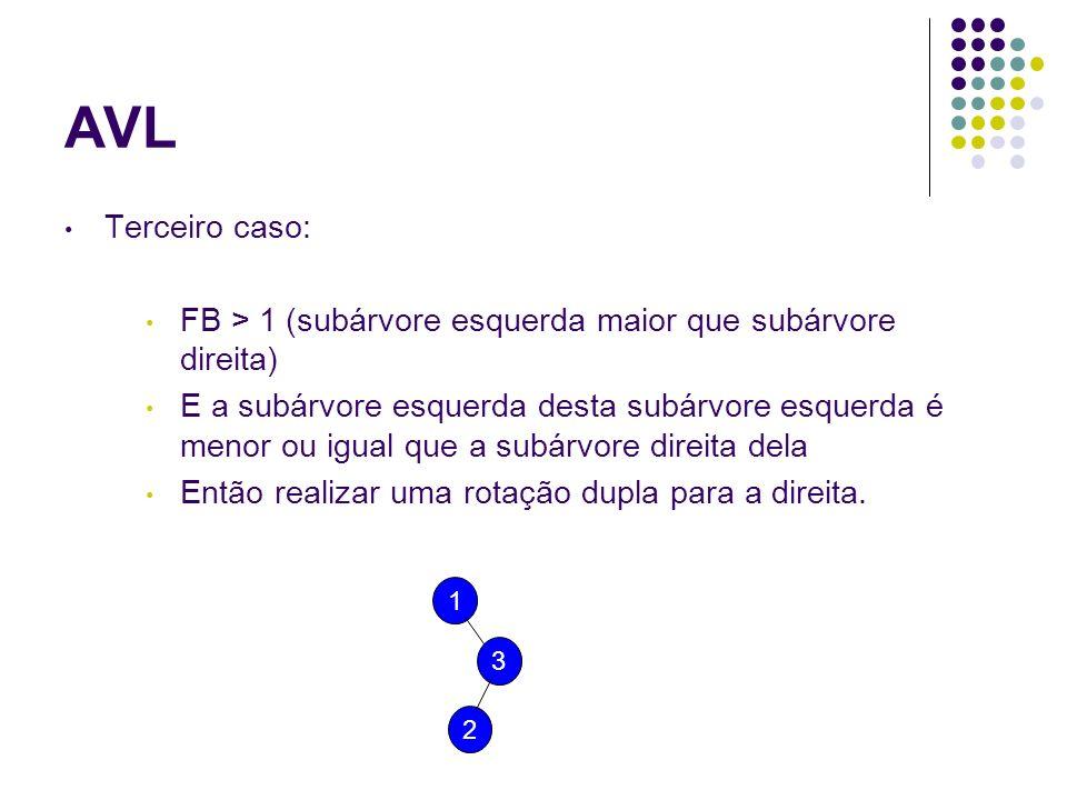 AVL Terceiro caso: FB > 1 (subárvore esquerda maior que subárvore direita)