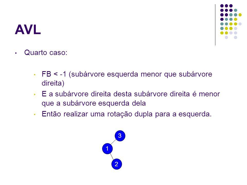 AVL Quarto caso: FB < -1 (subárvore esquerda menor que subárvore direita)